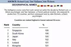 为何蒙古人智商(IQ)排名世界第五