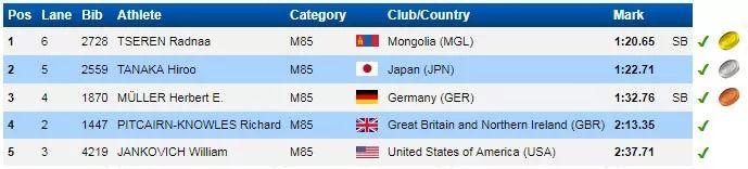 【今日头条】厉害了!85岁蒙古老人400米夺冠 刷新了世界纪录! 第1张