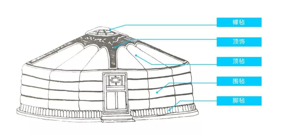 内蒙古蒙古包设计大赛征集 第14张