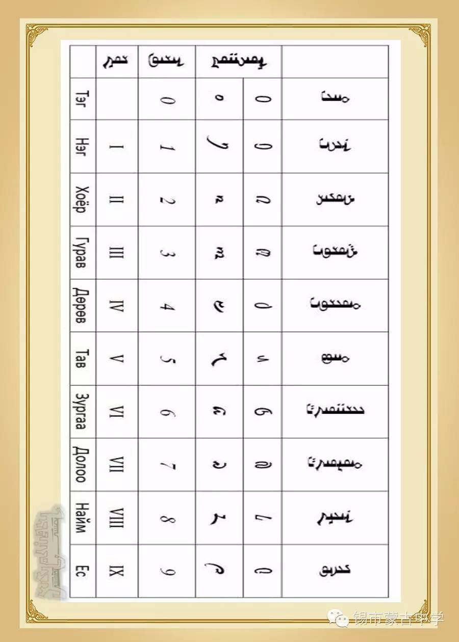 斯拉夫蒙文和维吾真蒙文对照表 第6张 斯拉夫蒙文和维吾真蒙文对照表 蒙古文库