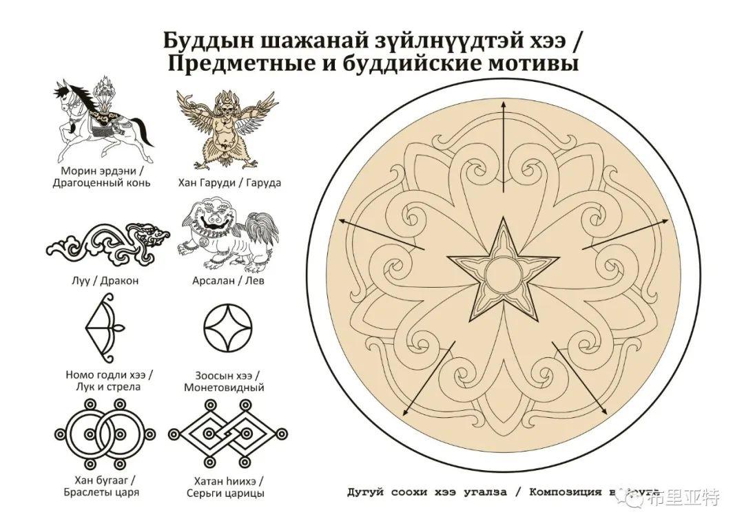 布里亚特蒙古族图案的演变与应用(马奕兰) 第17张 布里亚特蒙古族图案的演变与应用(马奕兰) 蒙古图案