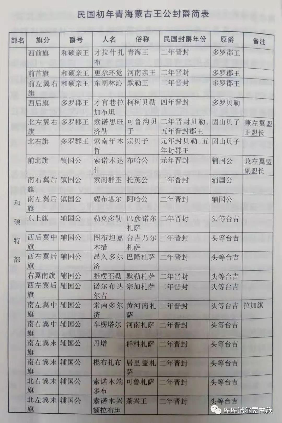 民国时期的青海蒙古族 第12张 民国时期的青海蒙古族 蒙古文化